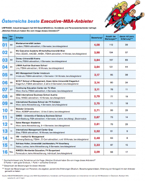 Executive, MBA, EMBA, Ranking, IM, April, 2013