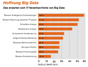 Big, Data, SAP-Serie, IM, 6, 2014